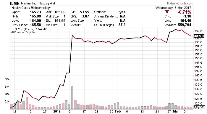 ILMN stock chart