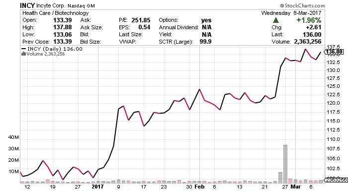 INCY stock chart