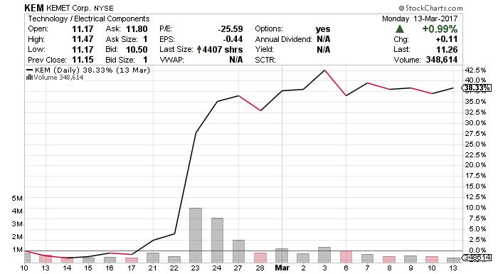 KEM stock