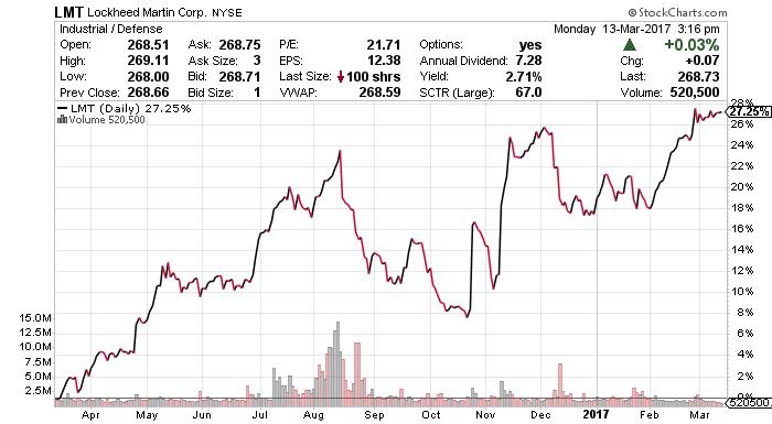 LMT stock chart