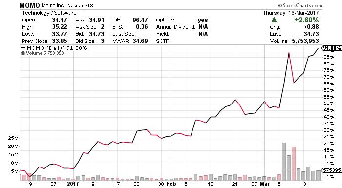 MOMO stock chart