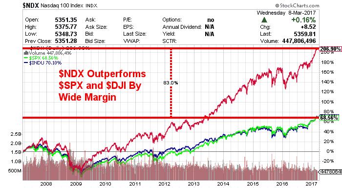 top nasdaq stocks chart