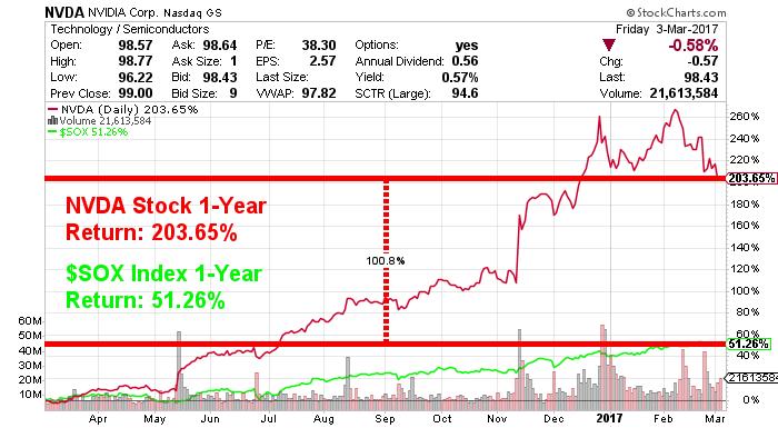 nvda stock chart