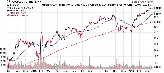 Facebook (FB) Stock Price