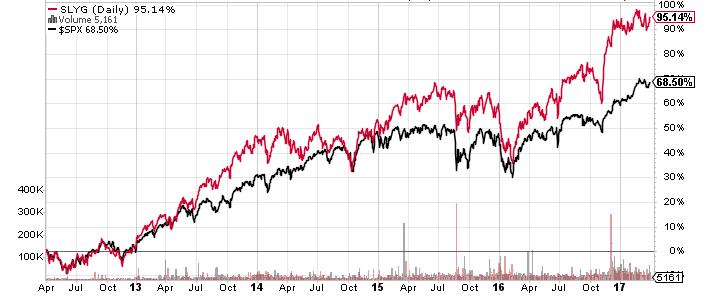 SLYG stock chart