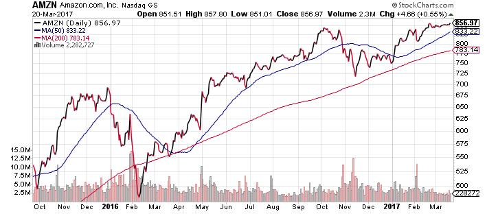 Amazon (AMZN) Stock Price
