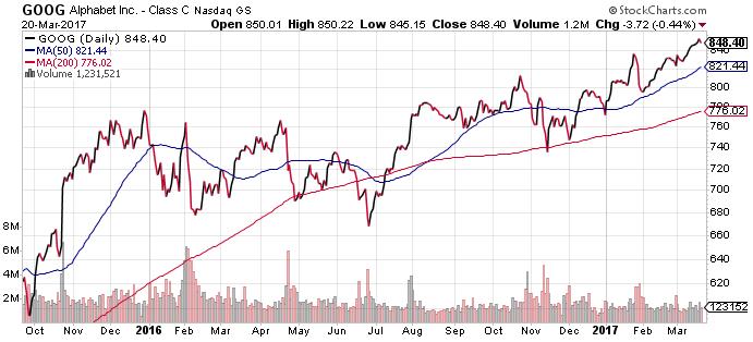 Google (GOOG) Stock Price