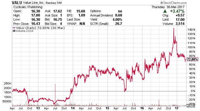 VALU stock chart