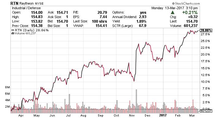 RTN stock chart