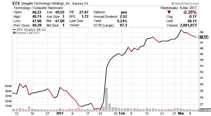 STX stock chart