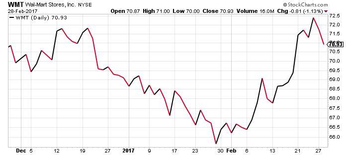 WMT stock chart