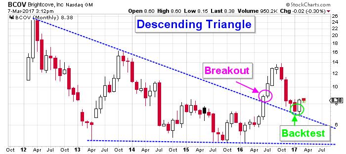 bcov stock chart