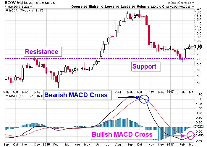 brightcove stock chart