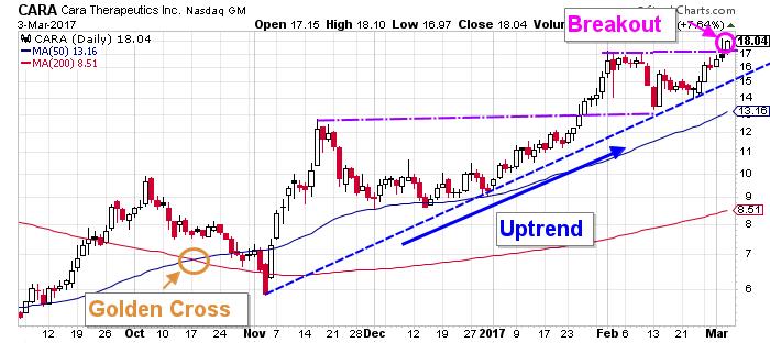 cara stock chart