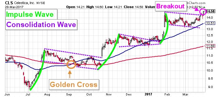 Celestica stock chart