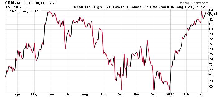crm stock chart