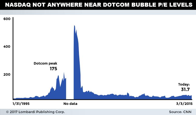 dotcombubble