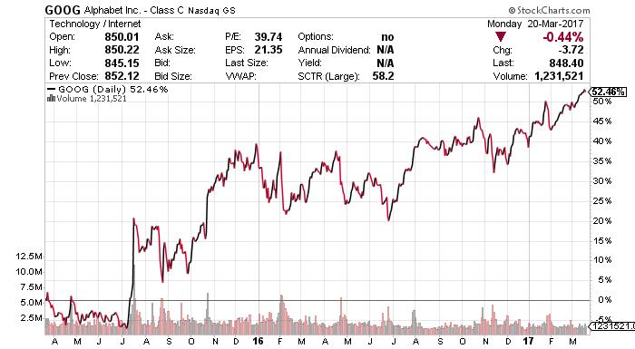 google stock chart