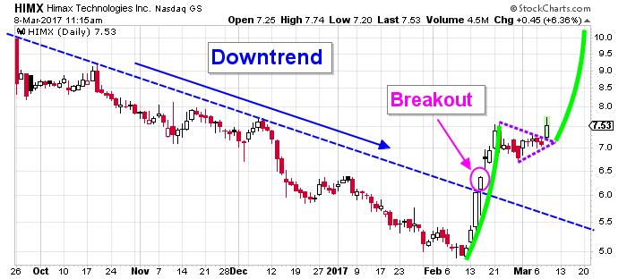 himax stock chart