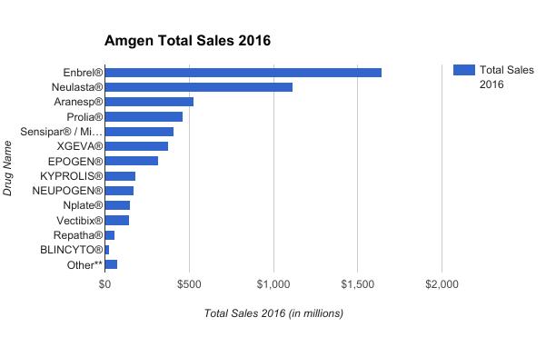 amgen stock sales chart