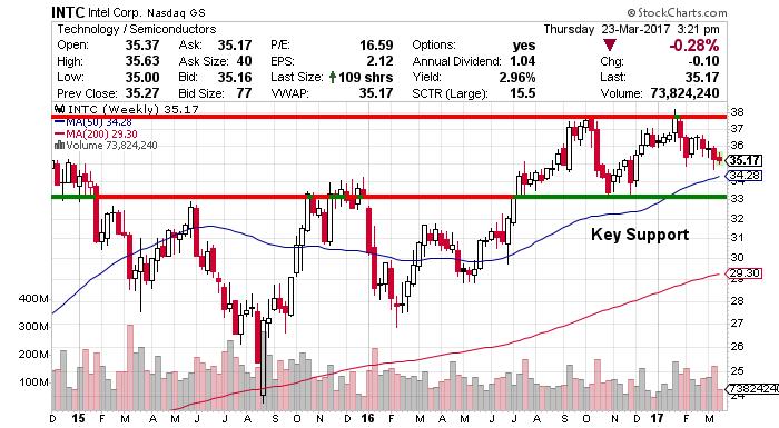 Intel Corporation (NASDAQ:INTC) Price Target & Stock Check