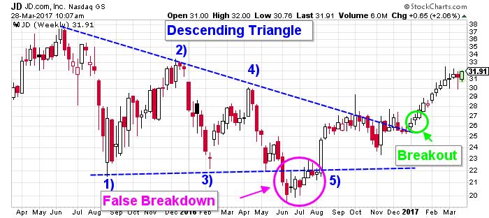 jd stock chart