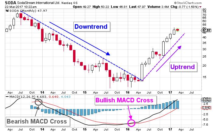 Sodastream Stock chart