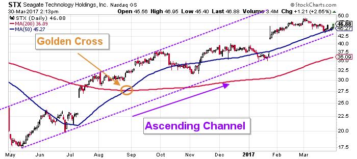 STX price chart
