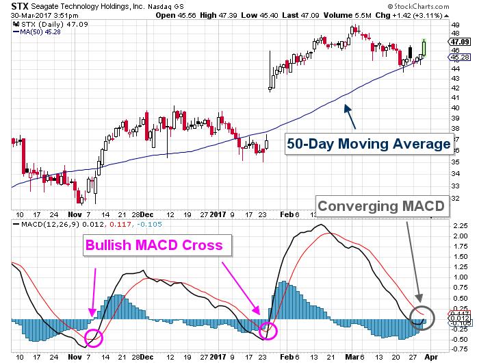 Seagate stock chart