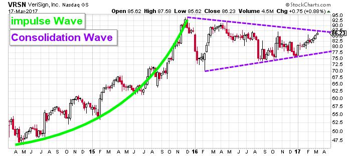 verisign stock chart