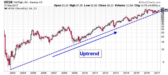 vrsn stock chart