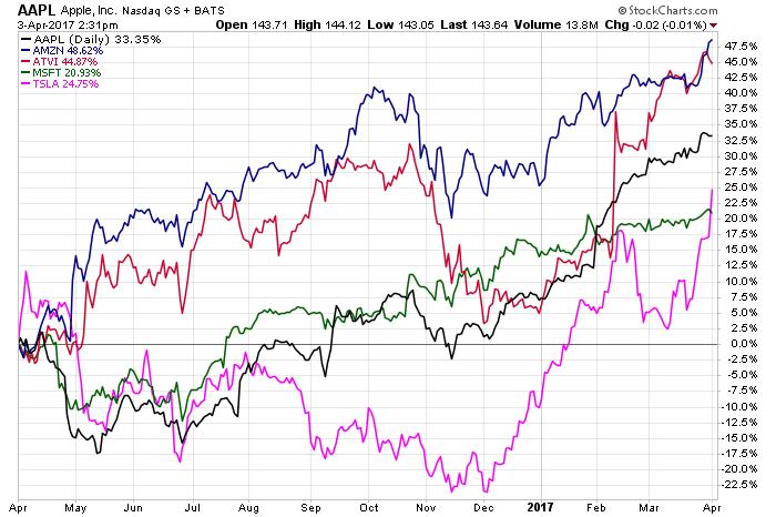 ALL Tech stock chart