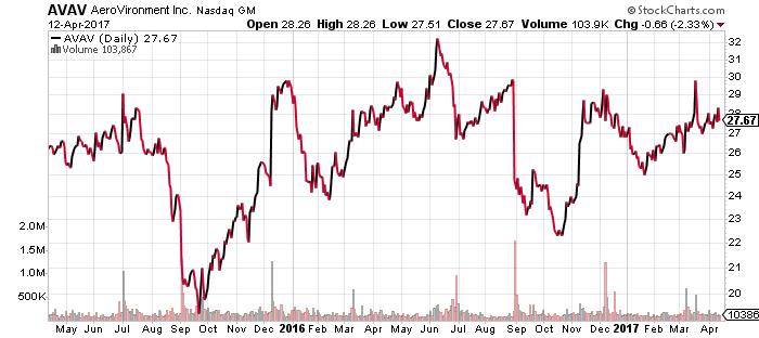 AVAV stock chart