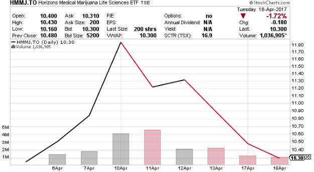 HMMJ stock chart
