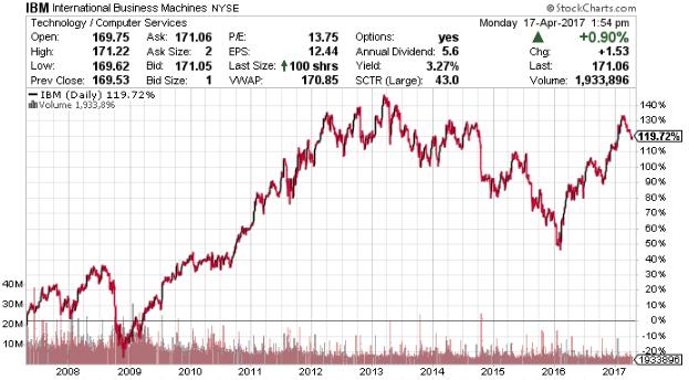 IBM stock chart