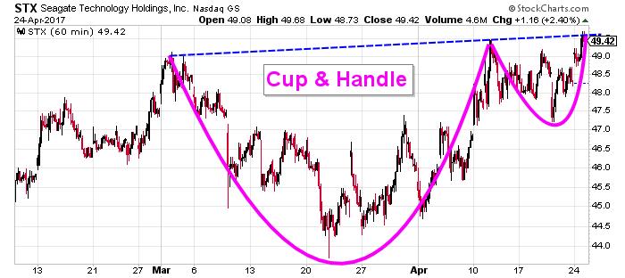 Segate stock chart