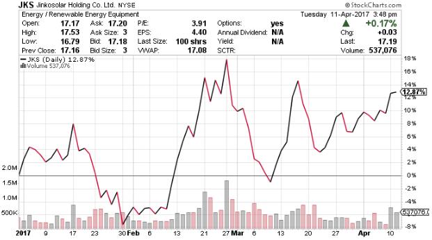 JSK stock chart