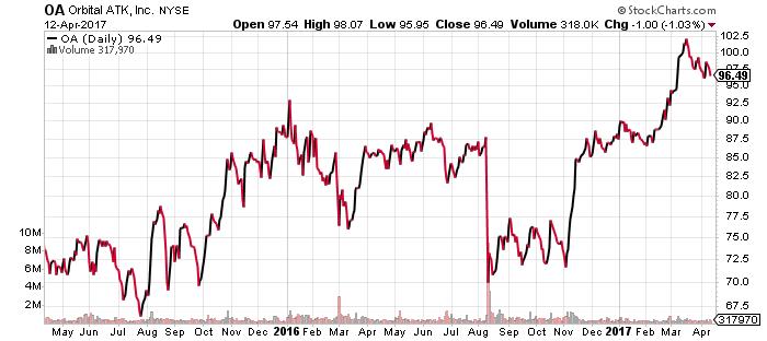 OA stock chart