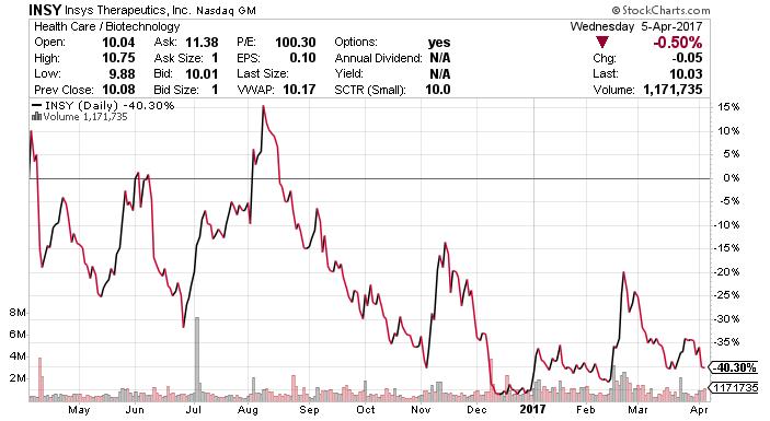 INSY stock chart