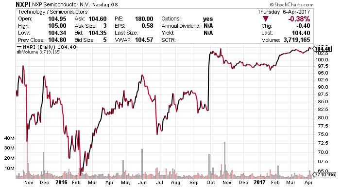NXPI stock chart,