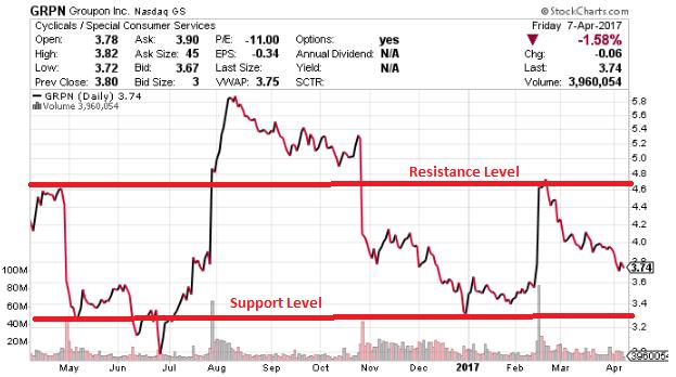 GRPN stock chart
