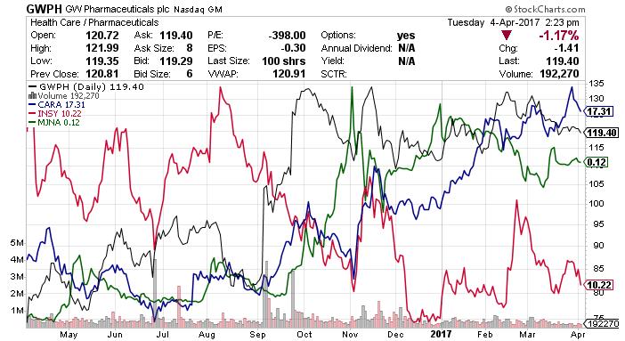 marijuana companies stocks chart
