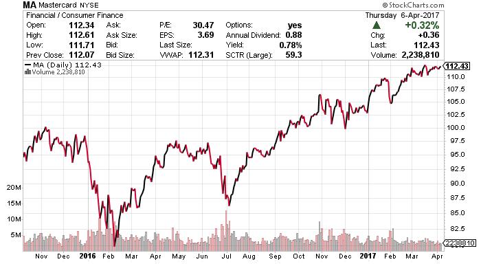 MA stock chart