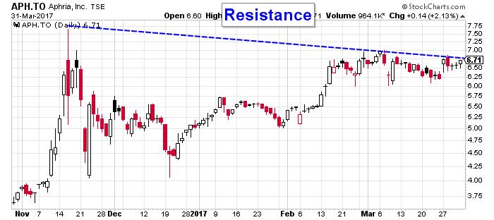 APH stock price