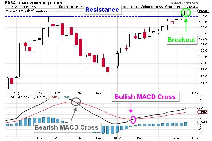 baba stock chart
