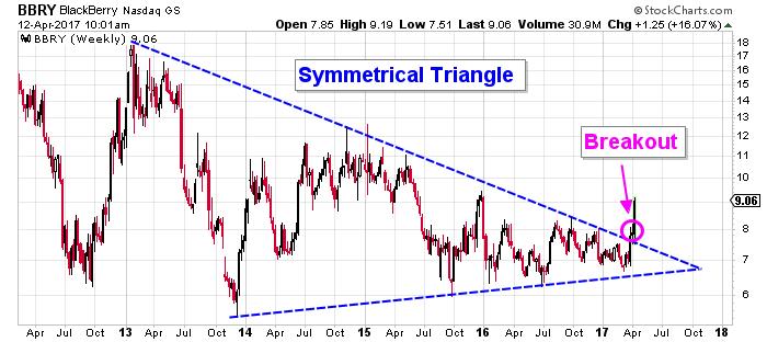 bbry stock chart