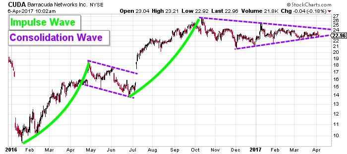 CUDA stock chart