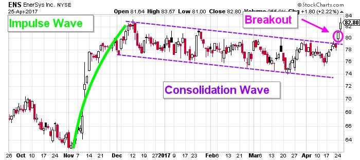 ens stock chart