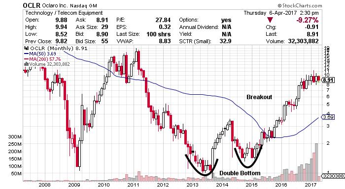 oclr stock chart