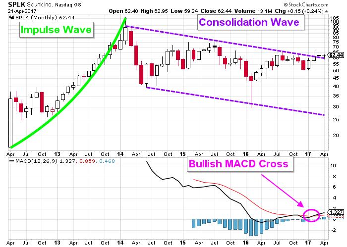 Splunk stock chart